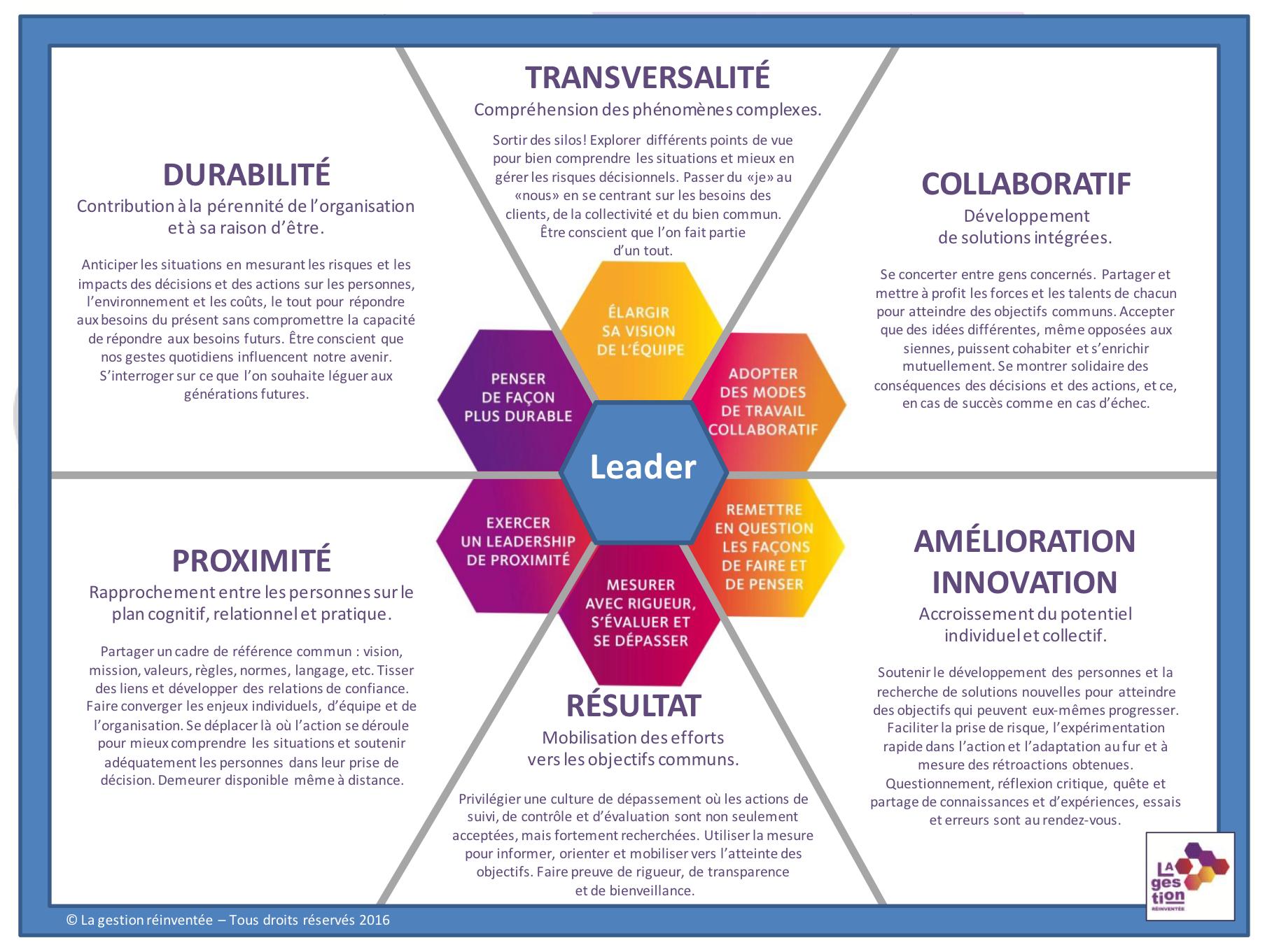 Le modèle de La gestion réinventée : six défis complémentaires et interdépendants